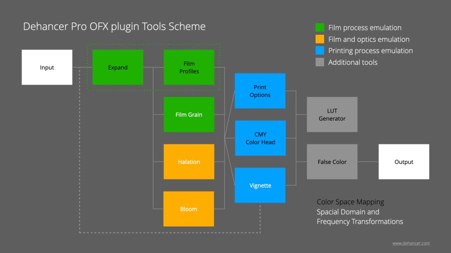 Схема инструментов в Dehancer Pro OFX plugin